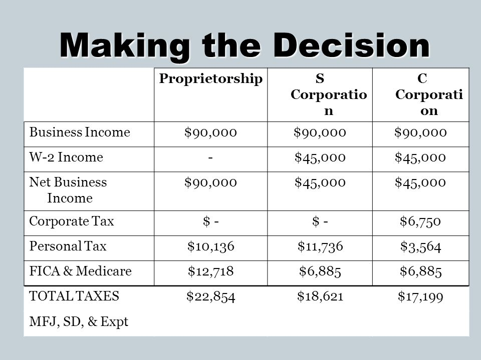 Making the Decision Proprietorship S Corporation C Corporation