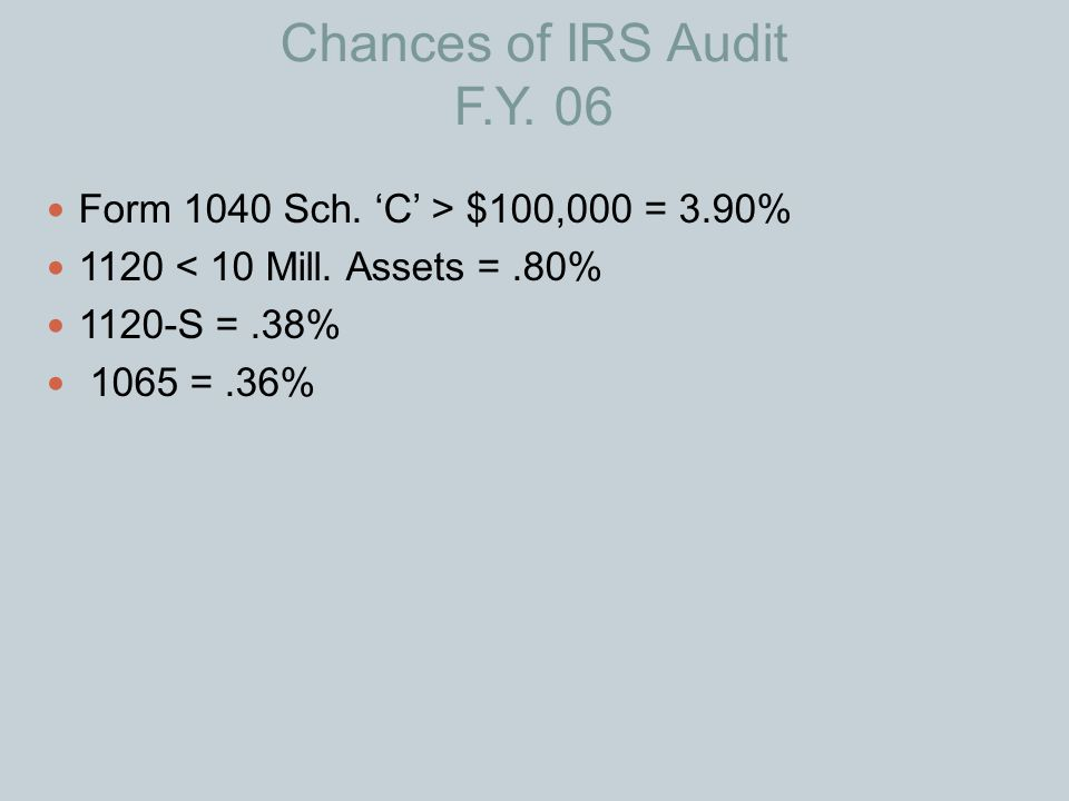 Chances of IRS Audit F.Y. 06 Form 1040 Sch. 'C' > $100,000 = 3.90%