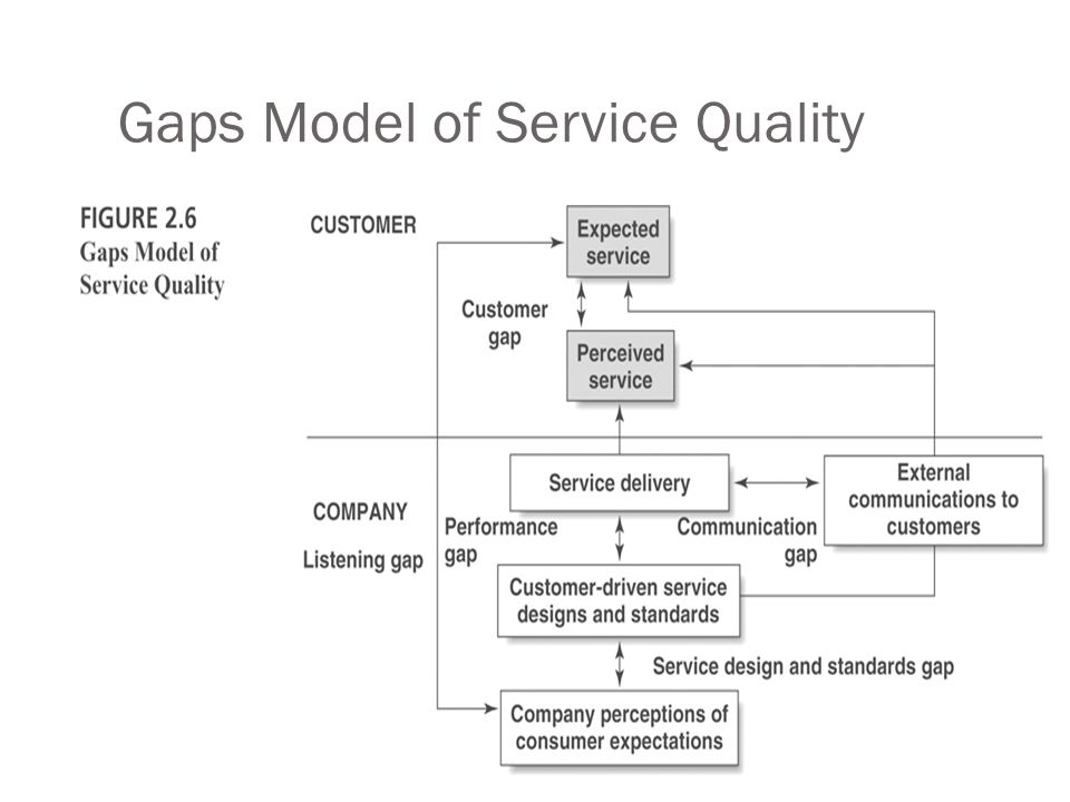 14 gaps model of service quality