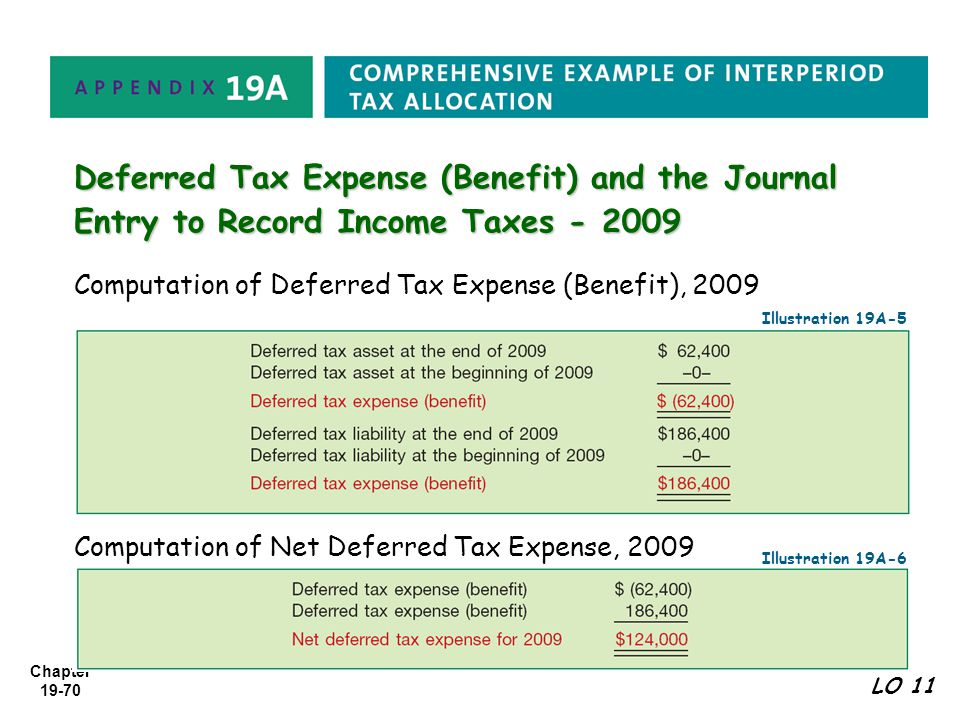 explain the methodology used to determine deferred taxes The amount of income taxes used in the calculation is $40,000 ([$60,000 net income ÷ (1 – 40 tax rate)] – $60,000) a summarized contribution margin income statement can be used.