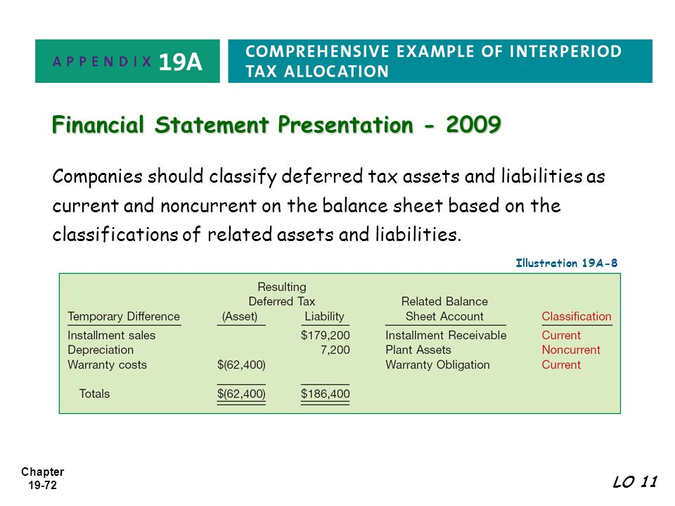 Fasb votes to affirm the proposal to require classification of all.