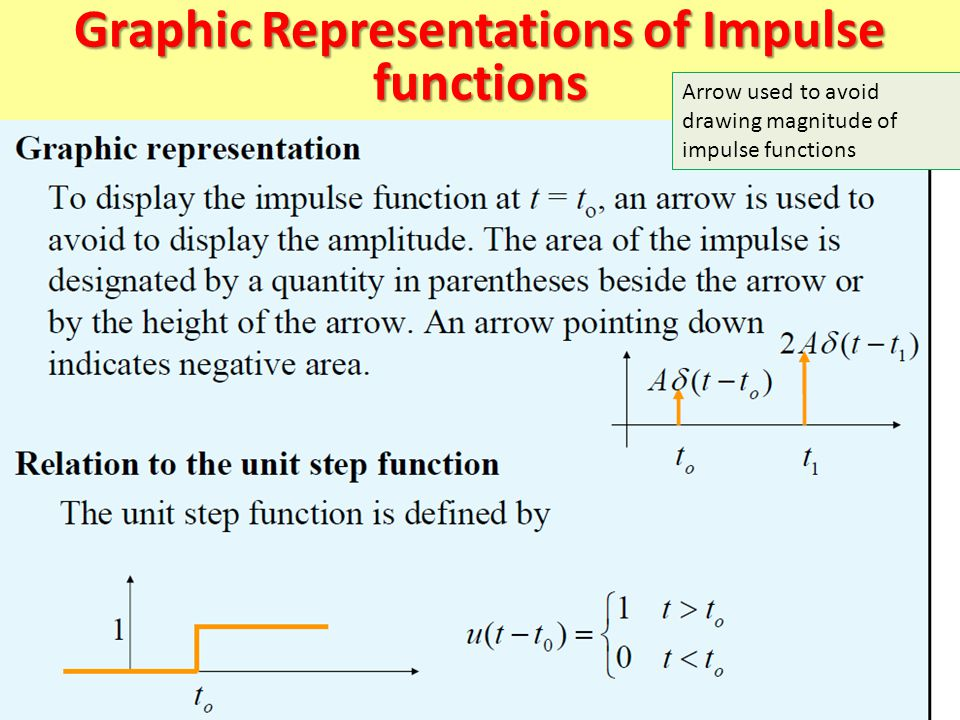 Graphic Representations of Impulse functions