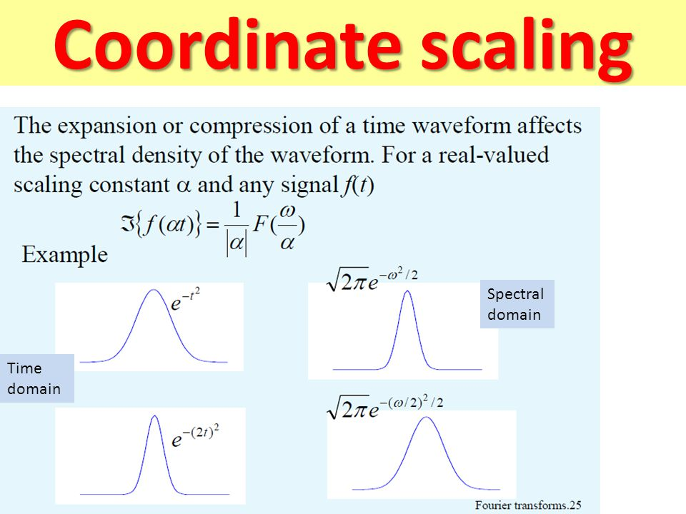 Coordinate scaling Spectral domain Time domain