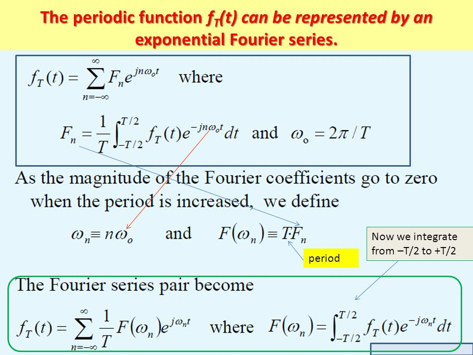 The periodic function fT(t) can be represented by an exponential Fourier series.