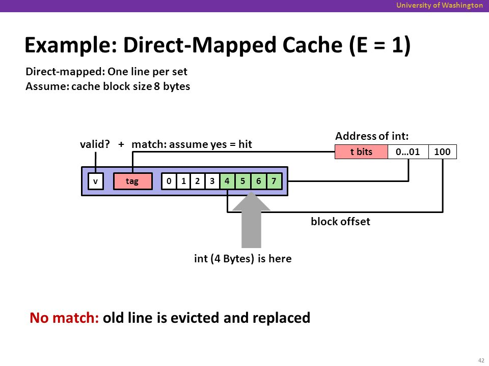 Direct Mapped Cache Example on