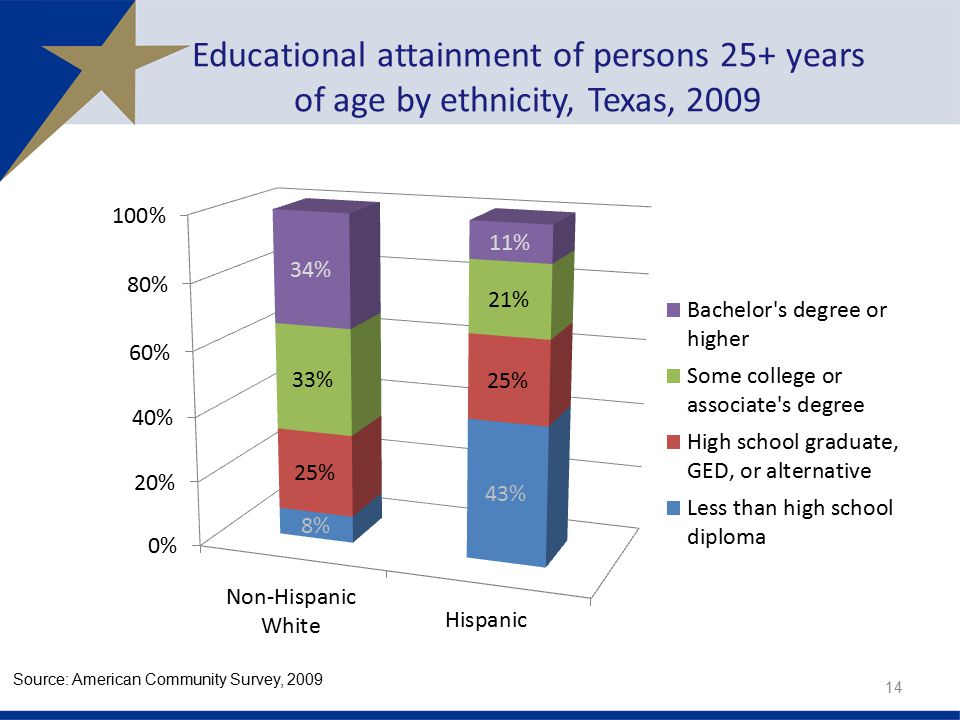 Educational attainment of persons 25+ years of age by ethnicity, Texas, 2009
