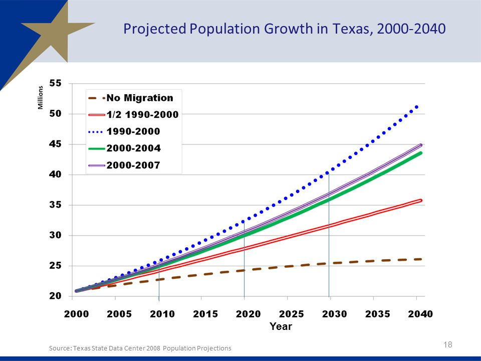 Projected Population Growth in Texas,