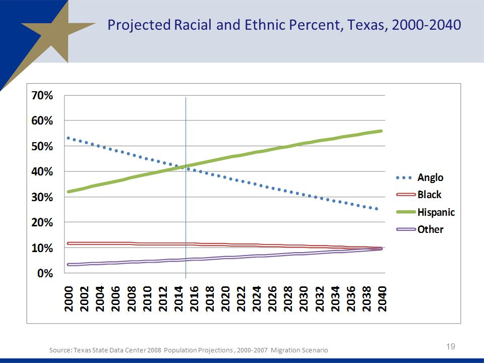 Projected Racial and Ethnic Percent, Texas,