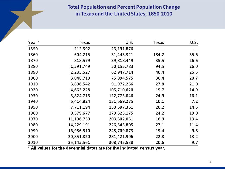 Total Population and Percent Population Change in Texas and the United States,