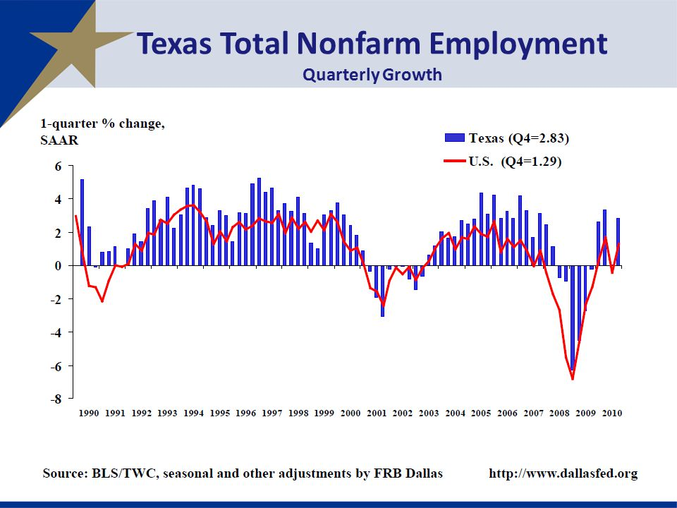Texas Total Nonfarm Employment Quarterly Growth
