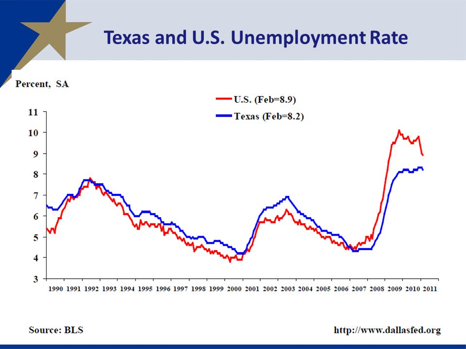 Texas and U.S. Unemployment Rate