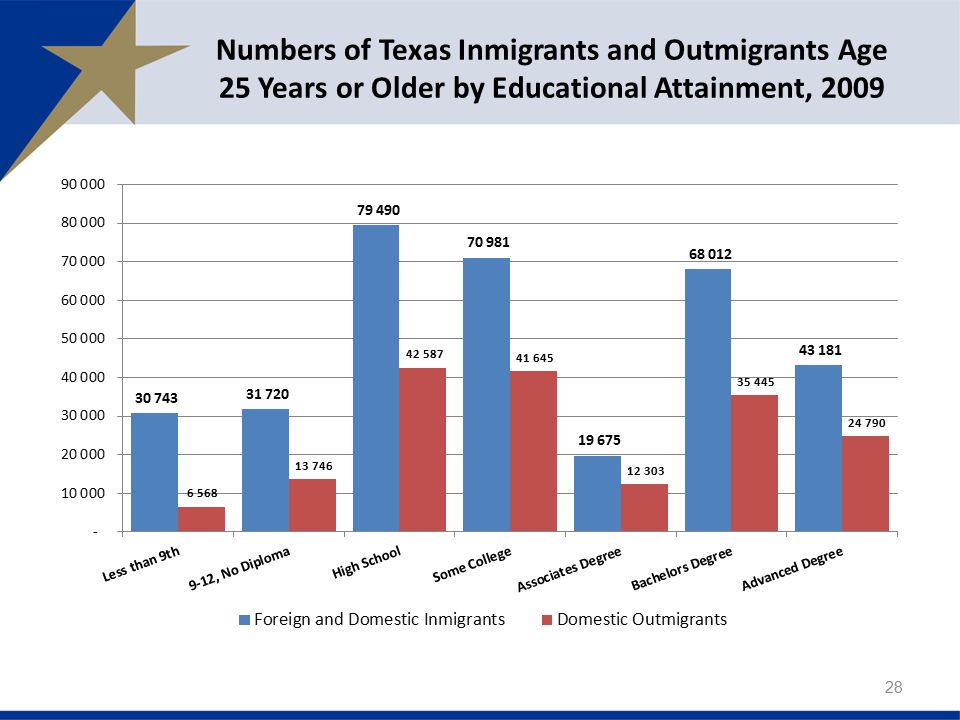 Numbers of Texas Inmigrants and Outmigrants Age 25 Years or Older by Educational Attainment, 2009