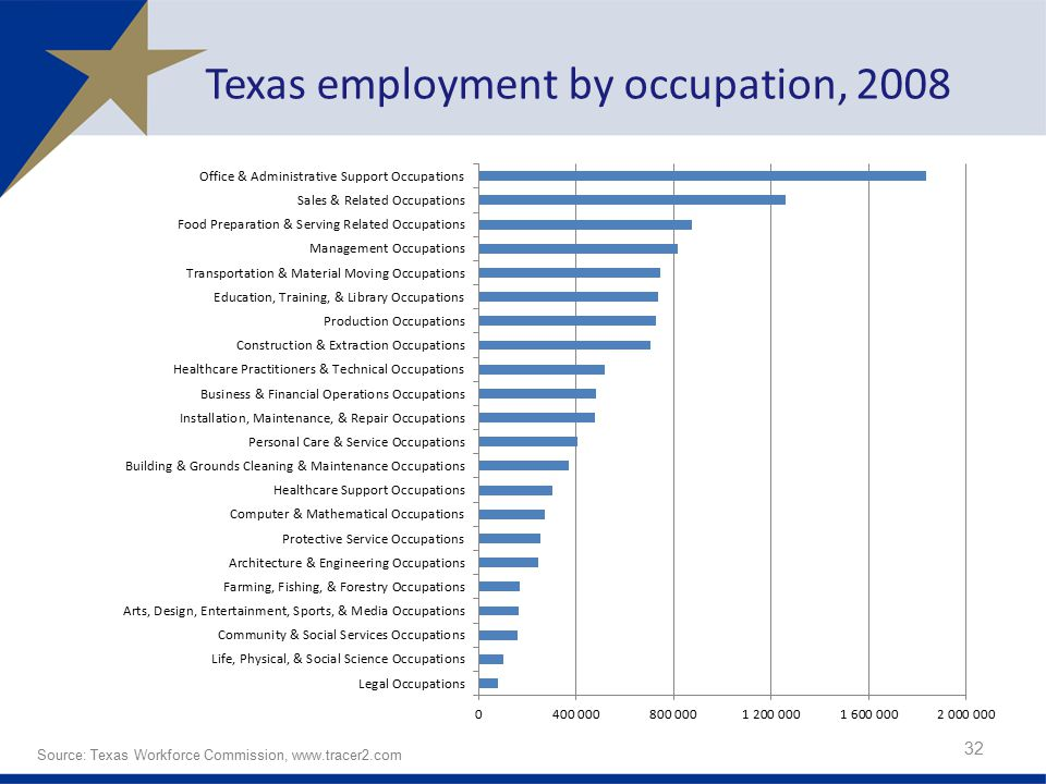 Texas employment by occupation, 2008