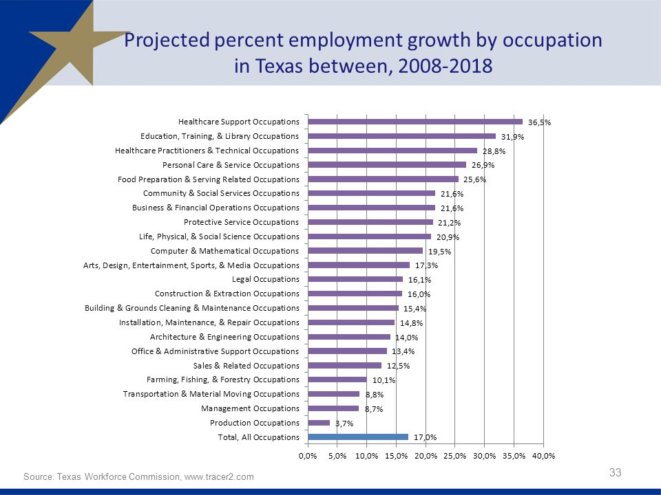 Projected percent employment growth by occupation in Texas between,
