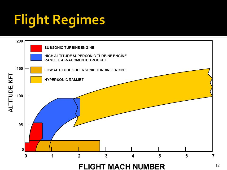 Introduction to Hypersonic Propulsion Systems - ppt video