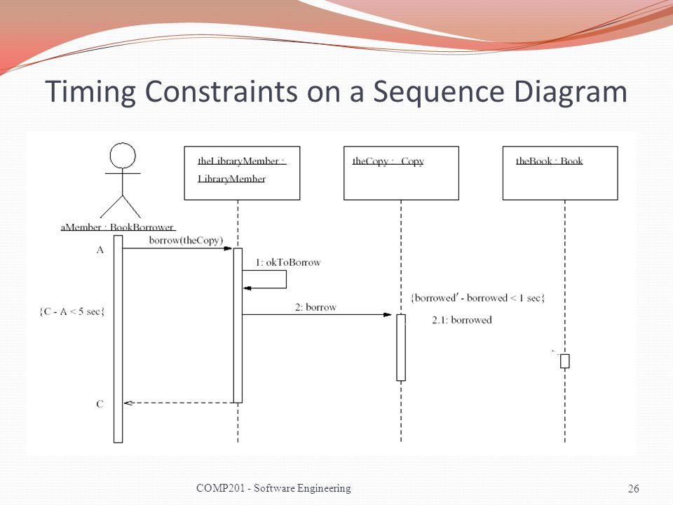 Software engineering comp ppt video online download timing constraints on a sequence diagram ccuart Image collections