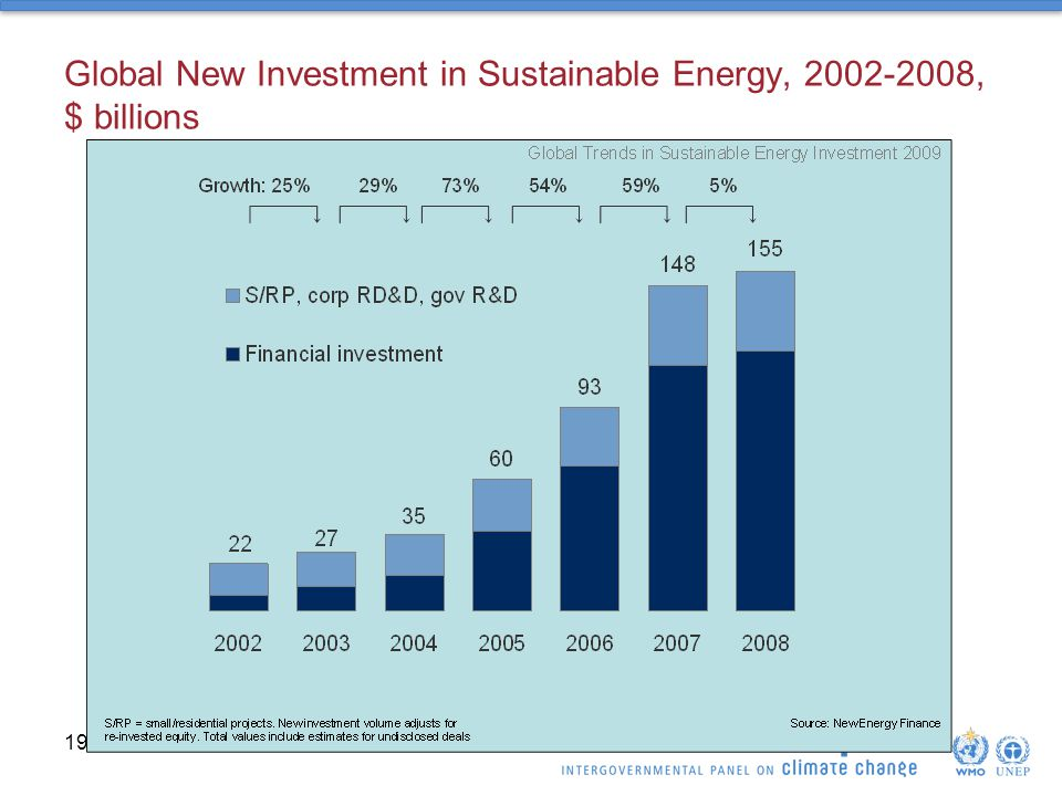 Global New Investment in Sustainable Energy, , $ billions