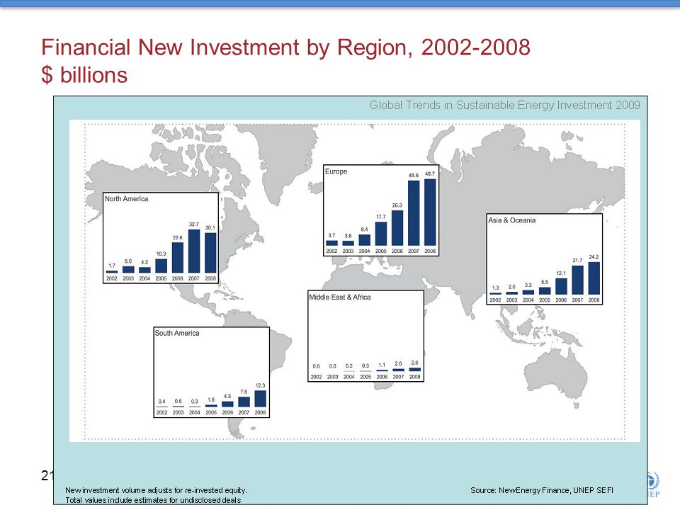 Financial New Investment by Region, $ billions