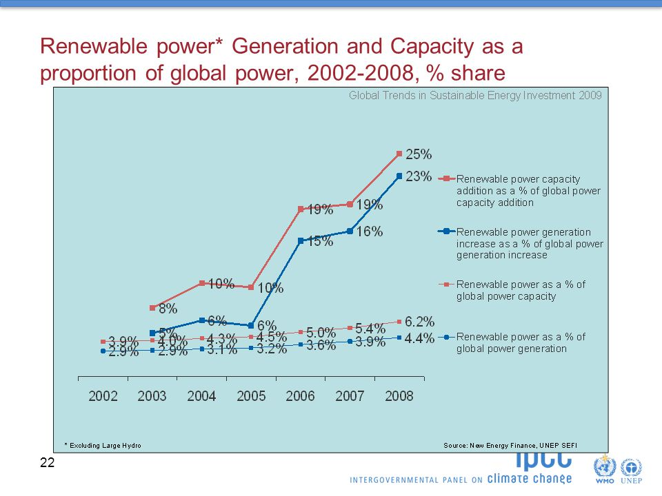 Renewable power* Generation and Capacity as a proportion of global power, , % share