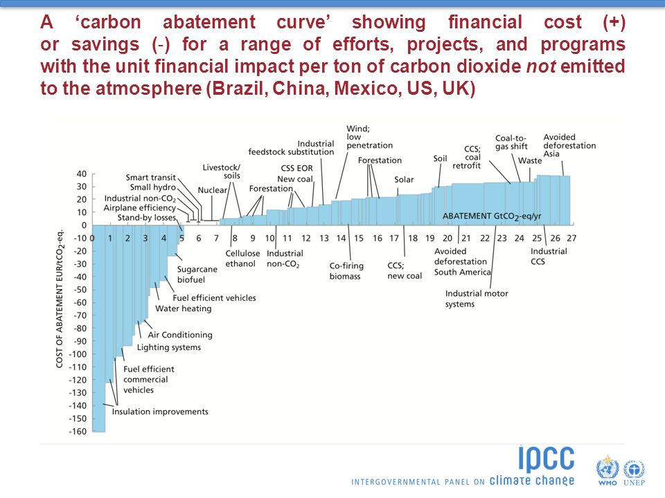 A 'carbon abatement curve' showing financial cost (+) or savings (‐) for a range of efforts, projects, and programs with the unit financial impact per ton of carbon dioxide not emitted to the atmosphere (Brazil, China, Mexico, US, UK)