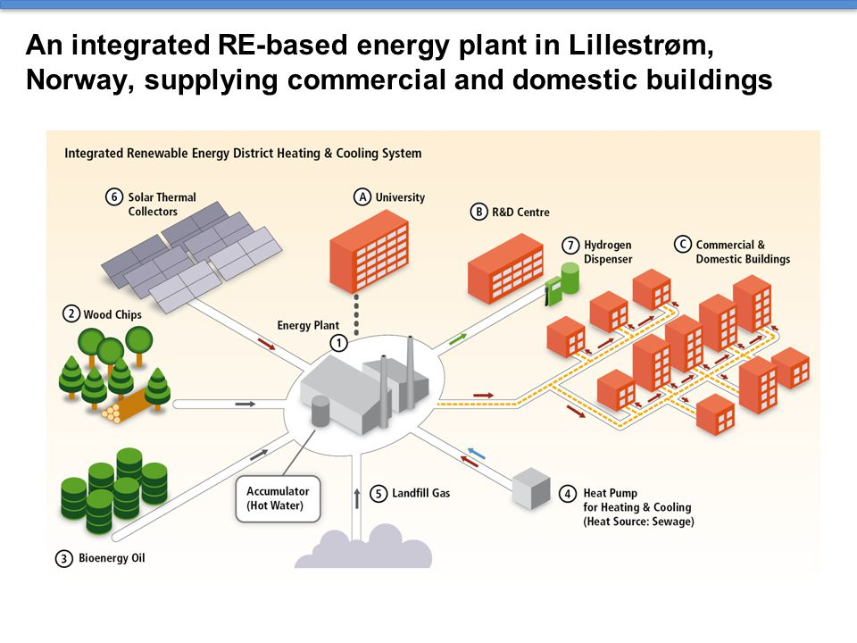 An integrated RE-based energy plant in Lillestrøm, Norway, supplying commercial and domestic buildings