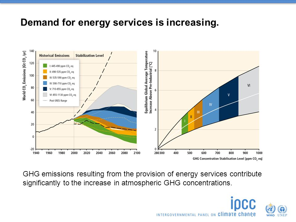 Demand for energy services is increasing.