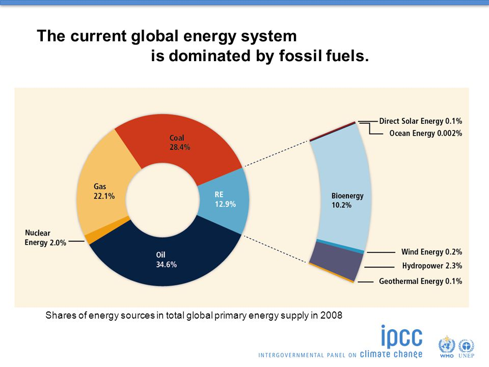 is dominated by fossil fuels.