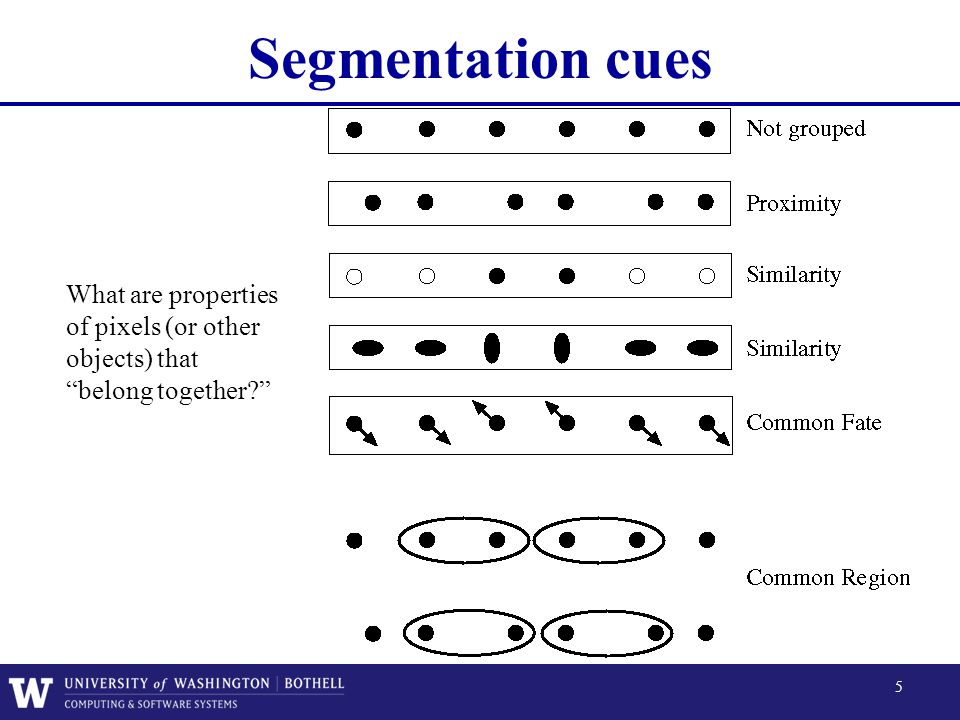Segmentation cues What are properties of pixels (or other objects) that belong together Some criteria that tend to cause tokens to be grouped.