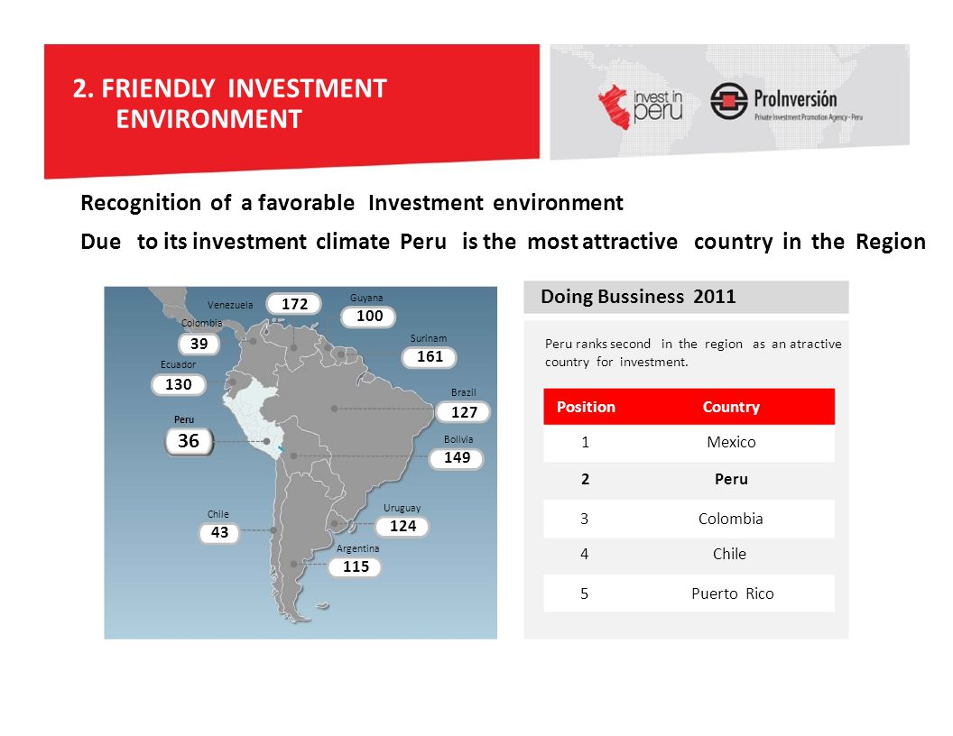 Investment climate. Investment attractiveness 71