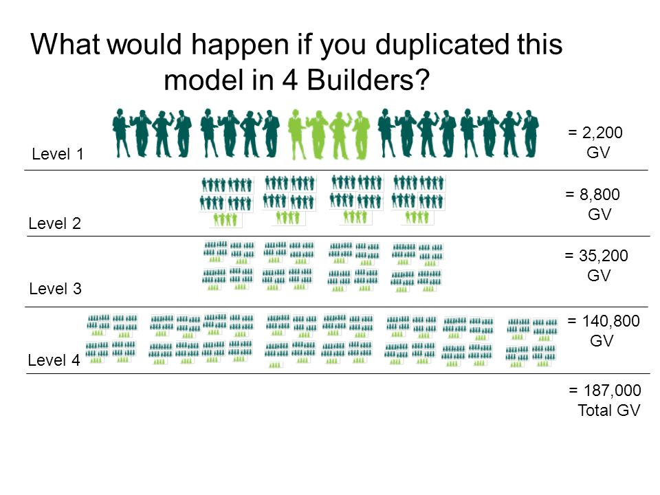 What would happen if you duplicated this model in 4 Builders