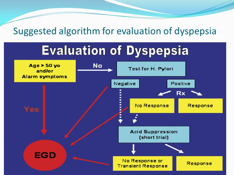 Suggested algorithm for evaluation of dyspepsia