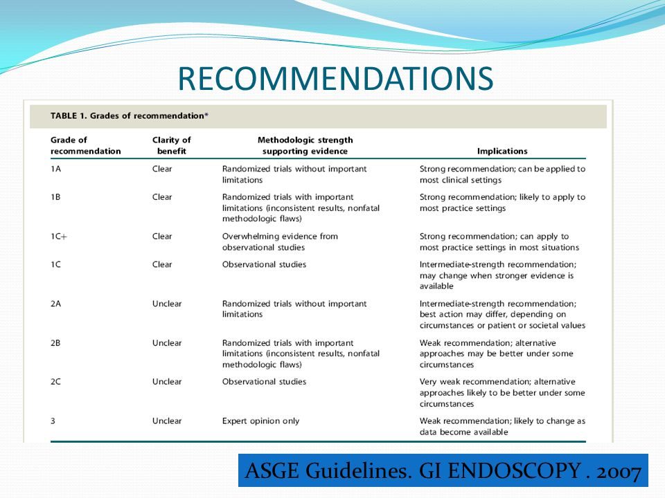RECOMMENDATIONS ASGE Guidelines. GI ENDOSCOPY