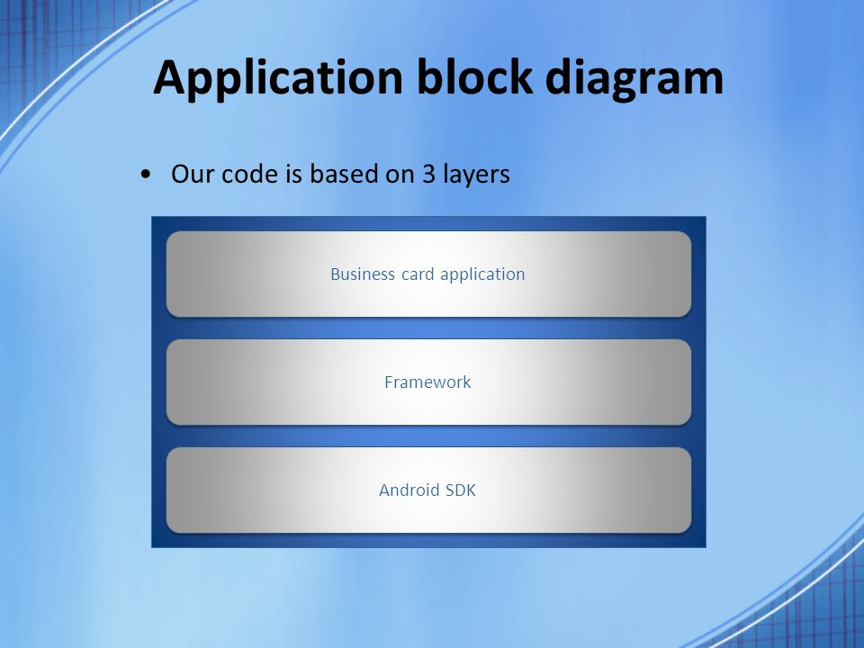 Business cards application for android final presentation ppt 6 application block diagram reheart Gallery