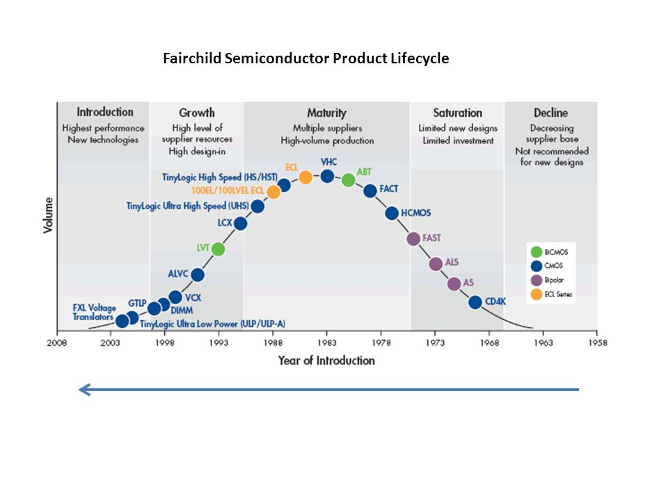 Fairchild Semiconductor Product Lifecycle
