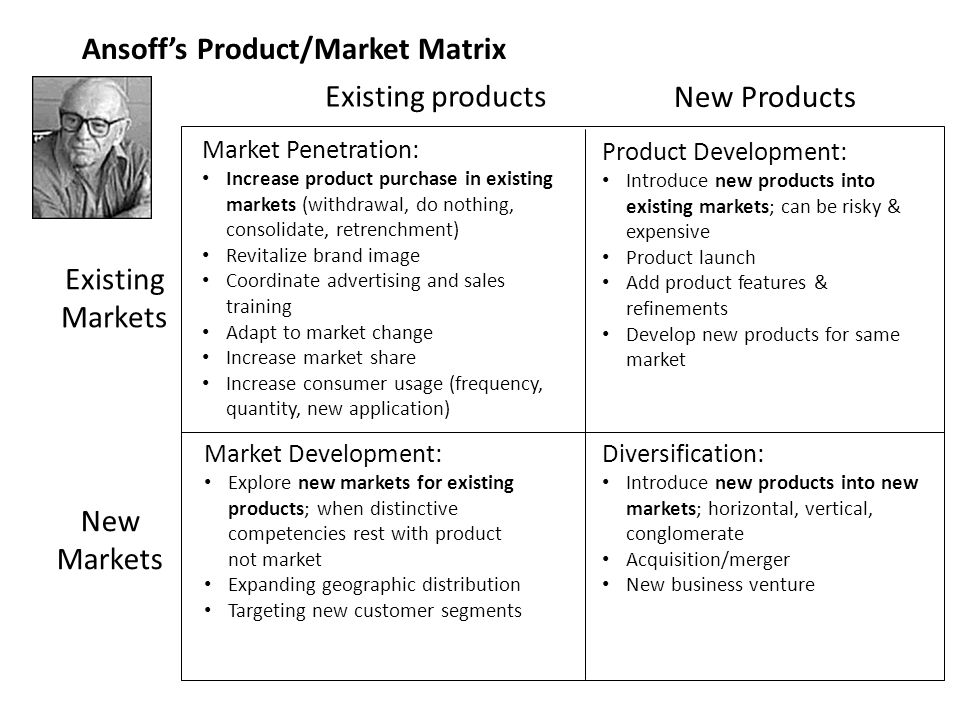 Ansoff's Product/Market Matrix Existing products New Products