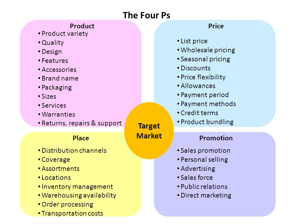 The Four Ps Target Market Product Price Product variety Quality Design