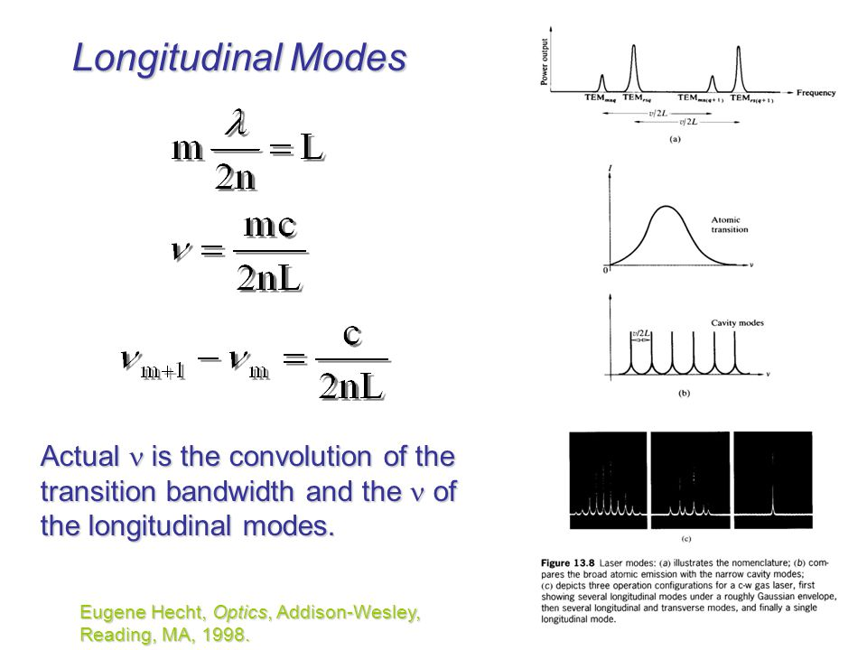 Longitudinal Modes Actual  is the convolution of the transition bandwidth and the  of the longitudinal modes.
