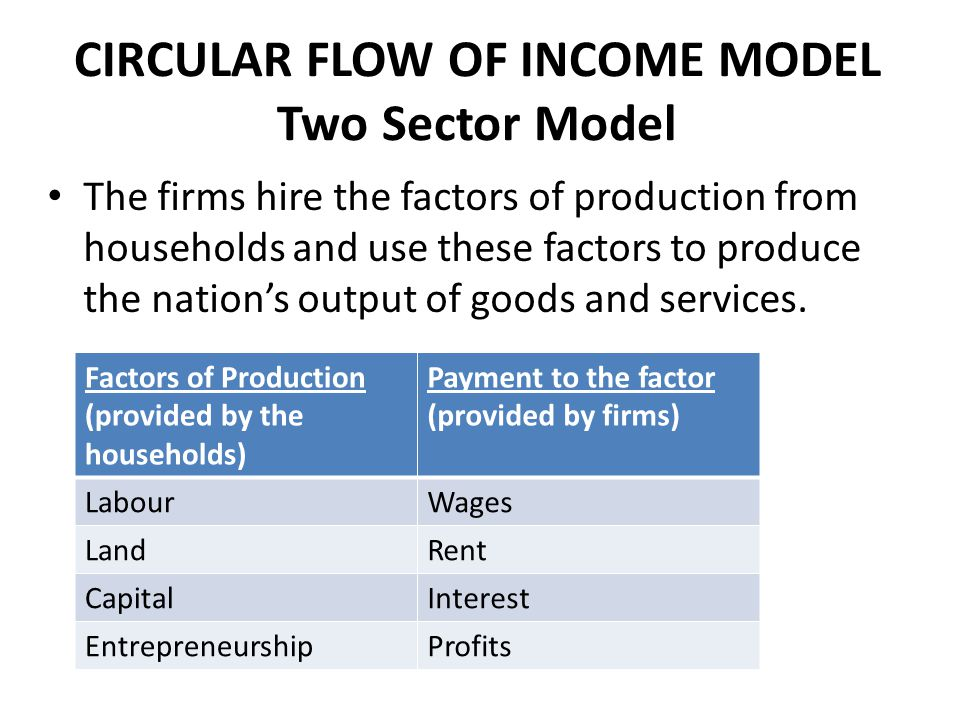 Measuring national income ppt download circular flow of income model two sector model ccuart Choice Image