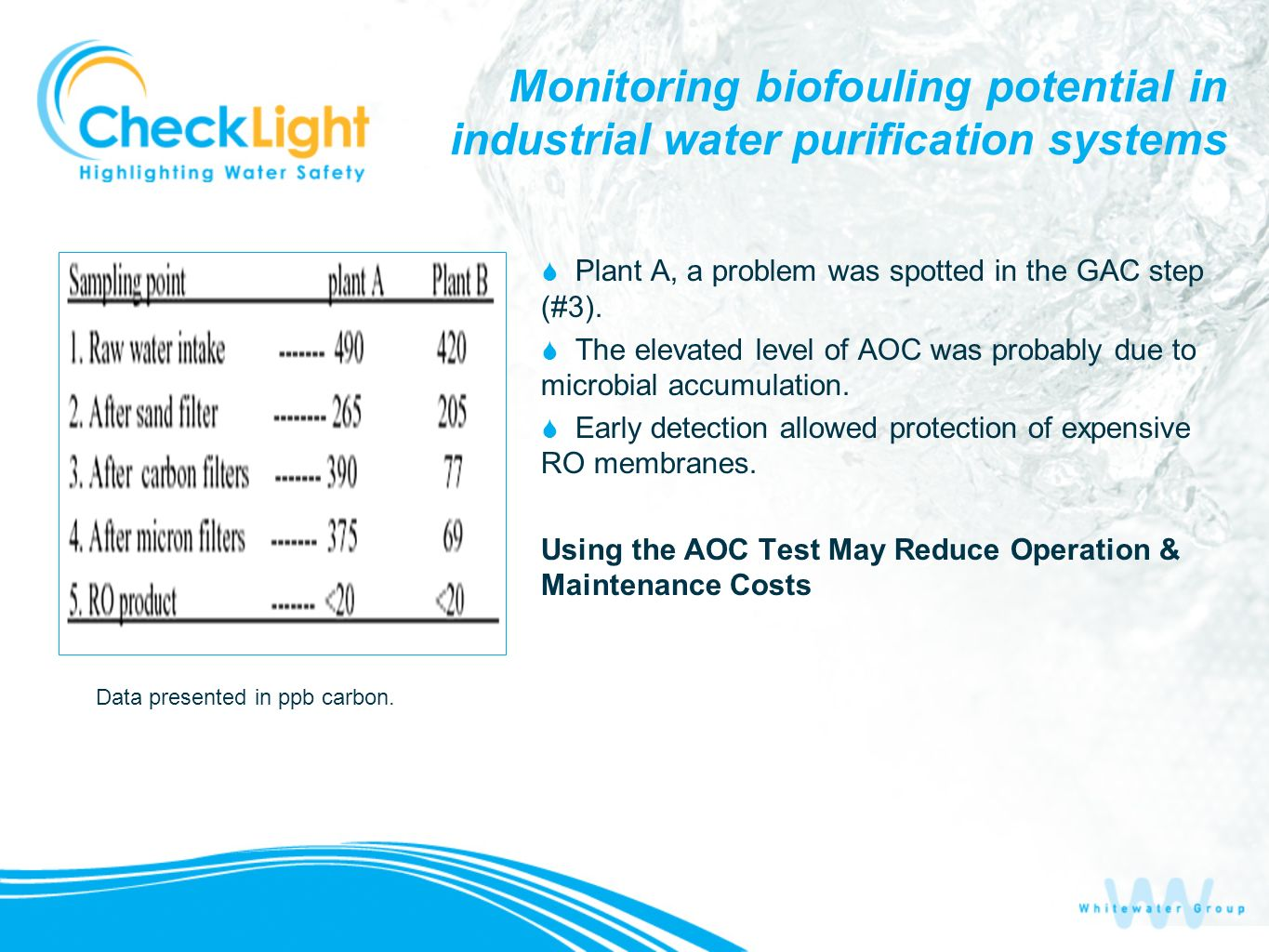 Monitoring biofouling potential in industrial water purification systems