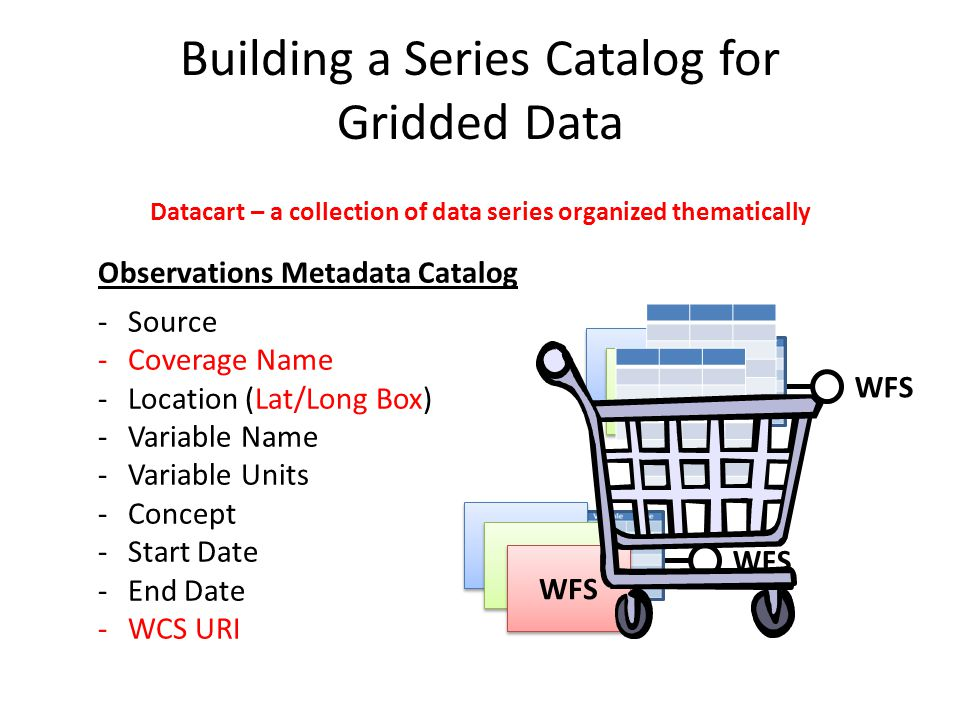Building a Series Catalog for Gridded Data