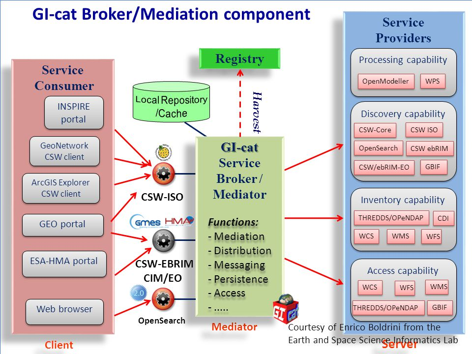 GI-cat Broker/Mediation component