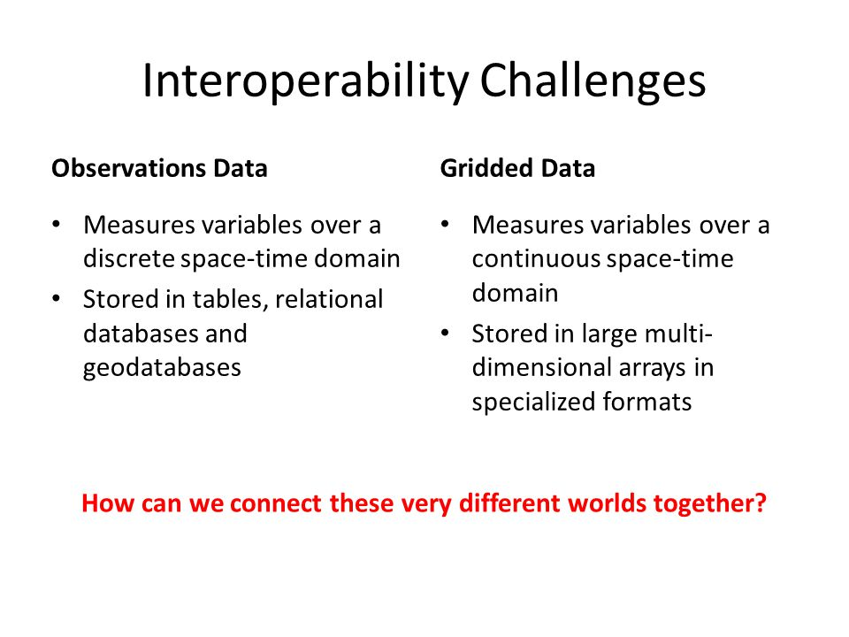 Interoperability Challenges