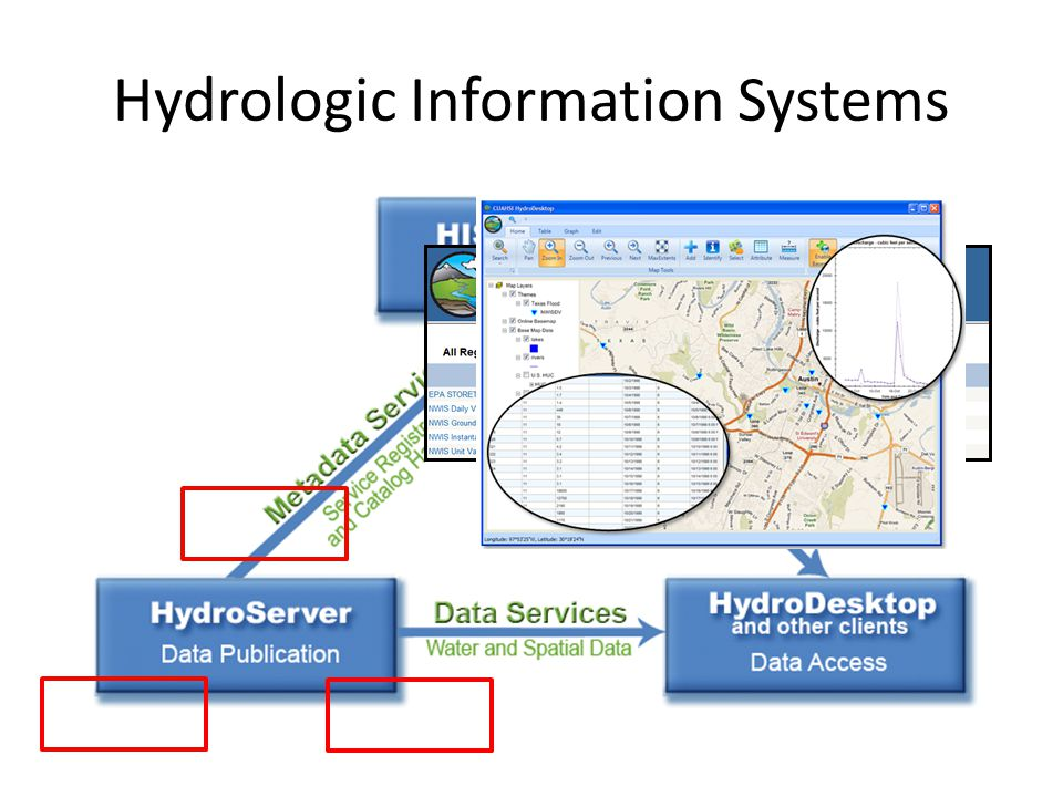 Hydrologic Information Systems