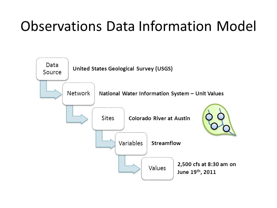 Observations Data Information Model