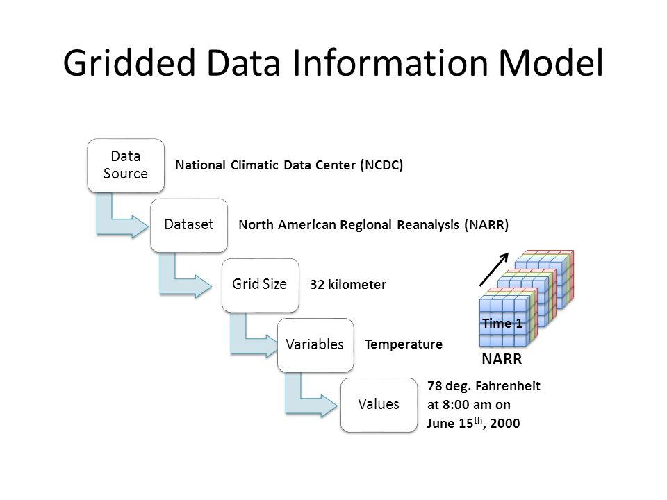 Gridded Data Information Model
