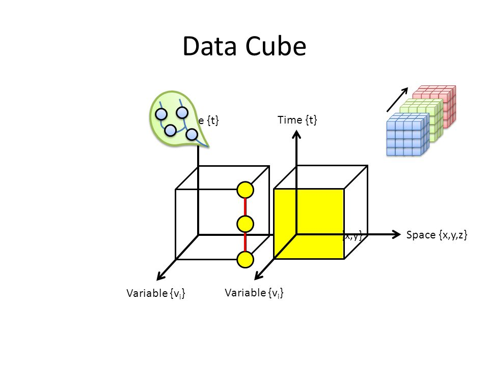 Data Cube Time {t} Time {t} Space {x,y} Space {x,y,z} Variable {vi}
