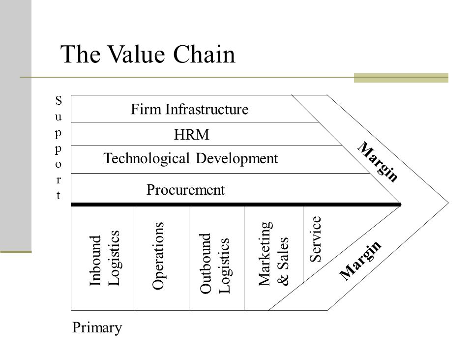 The Value Chain Firm Infrastructure HRM Margin
