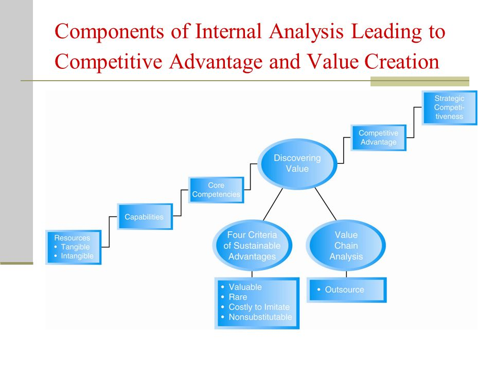 Components of Internal Analysis Leading to Competitive Advantage and Value Creation
