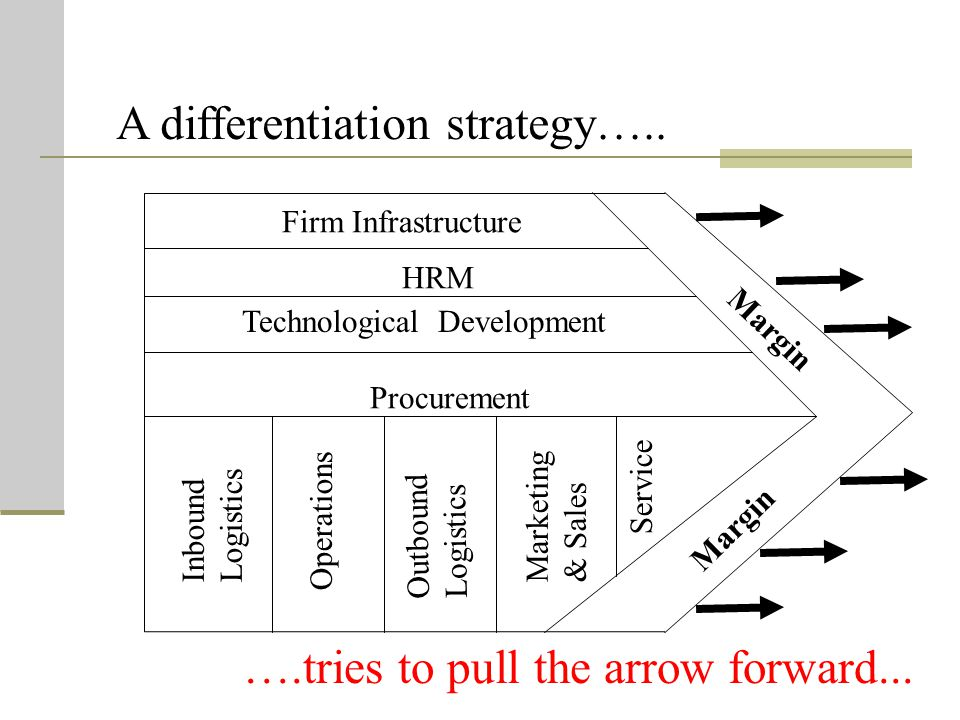 A differentiation strategy…..