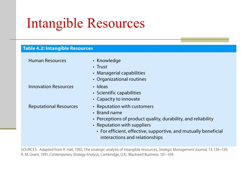 Intangible Resources Three types of intangible resources/assets: Human